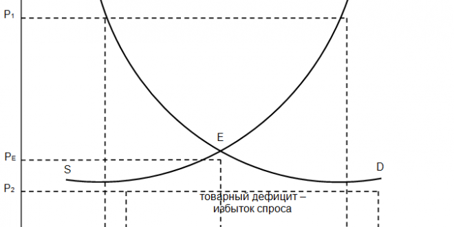 Статистико-экономический анализ состояния и сбалансированности рынка товаров и услуг