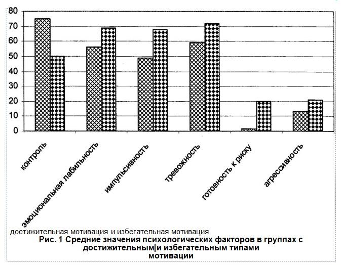 средние значения психологических факторов в группах с достижительным и избегательным типами мотивации