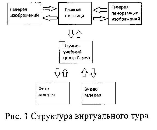 Структура виртуального тура