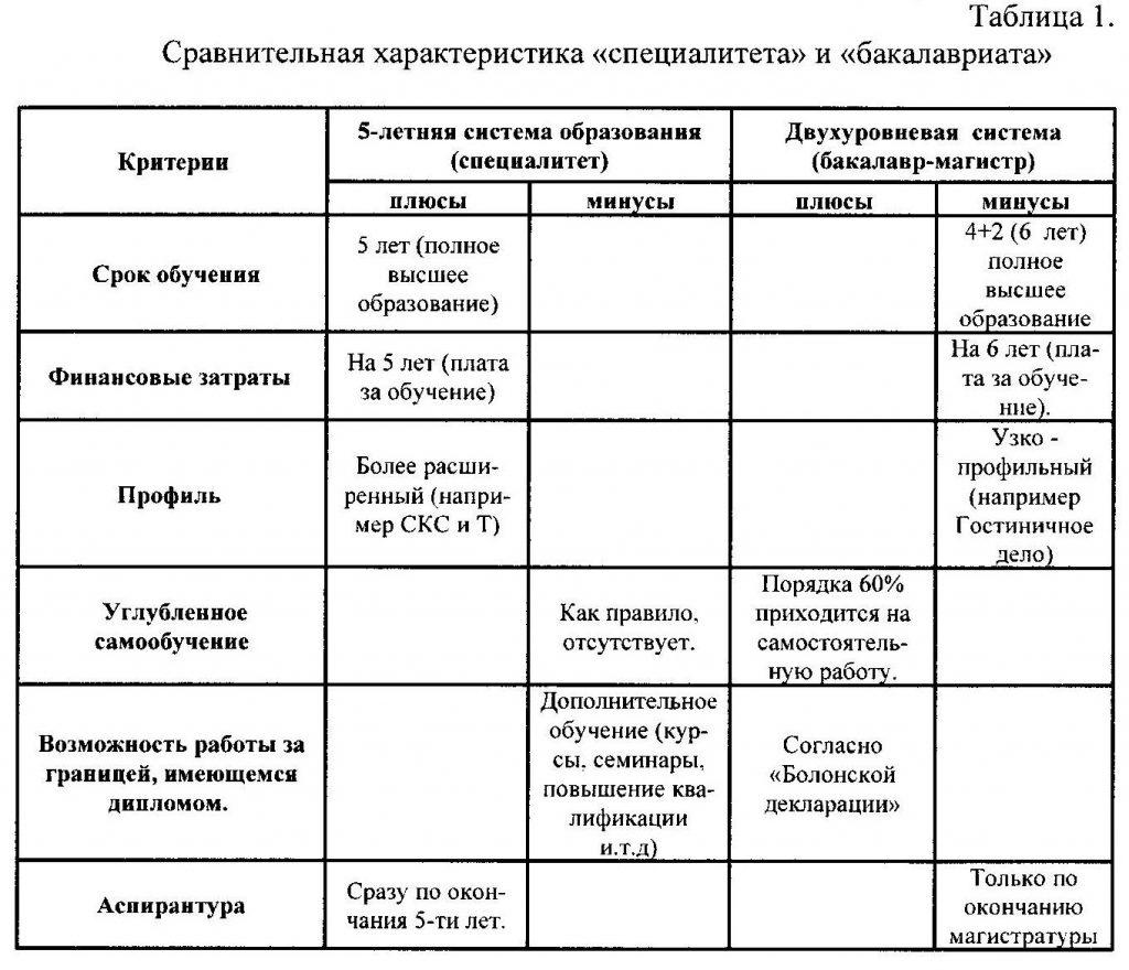 Сравнительная характеристика «специалитета» и «бакалавриата»