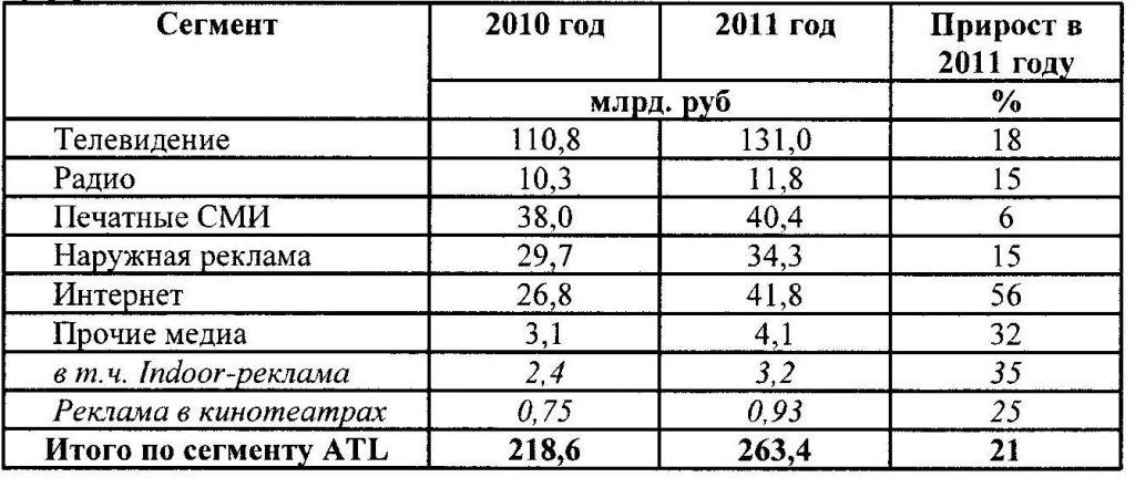 Объем рынка маркетинговых коммуникаций России