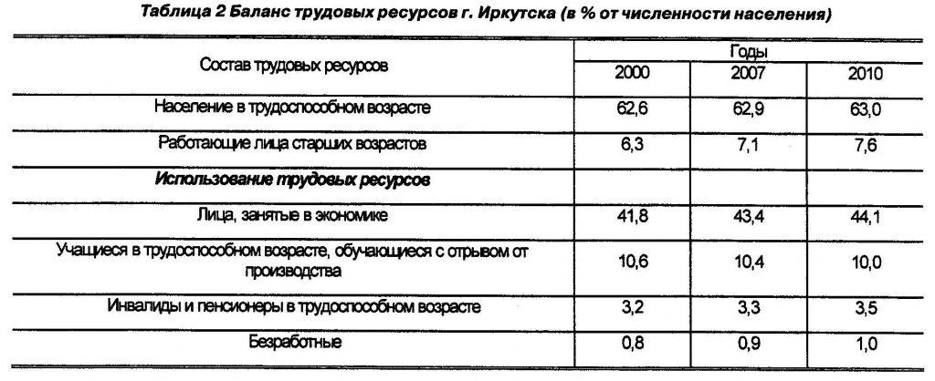 баланс трудовых ресурсов г. Иркутска