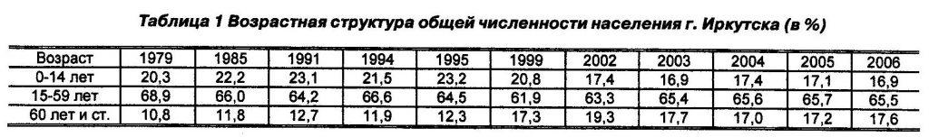 возрастная структура общей численности населения Иркутска