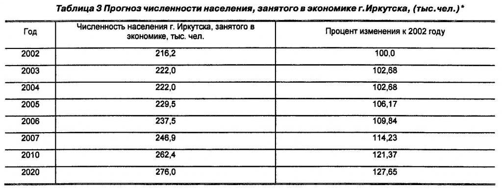 Прогноз численности населения, занятого в экономике г. Иркутска