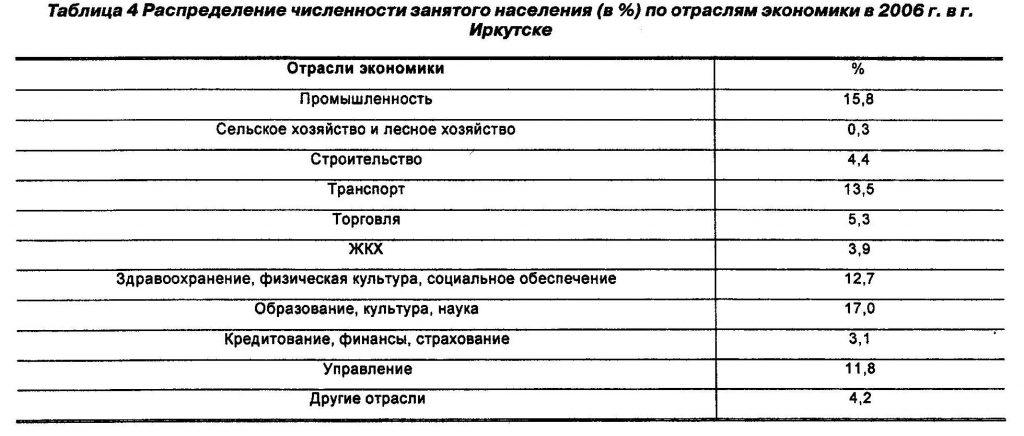 Распределение численности занятого населения (в %) по отраслям экономики в 2006 г. в г. Иркутске