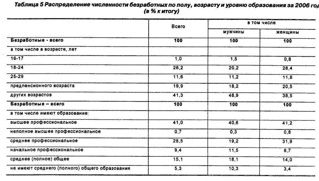 Распределение численности безработных по полу, возрасту и уровню образования за 2006 год