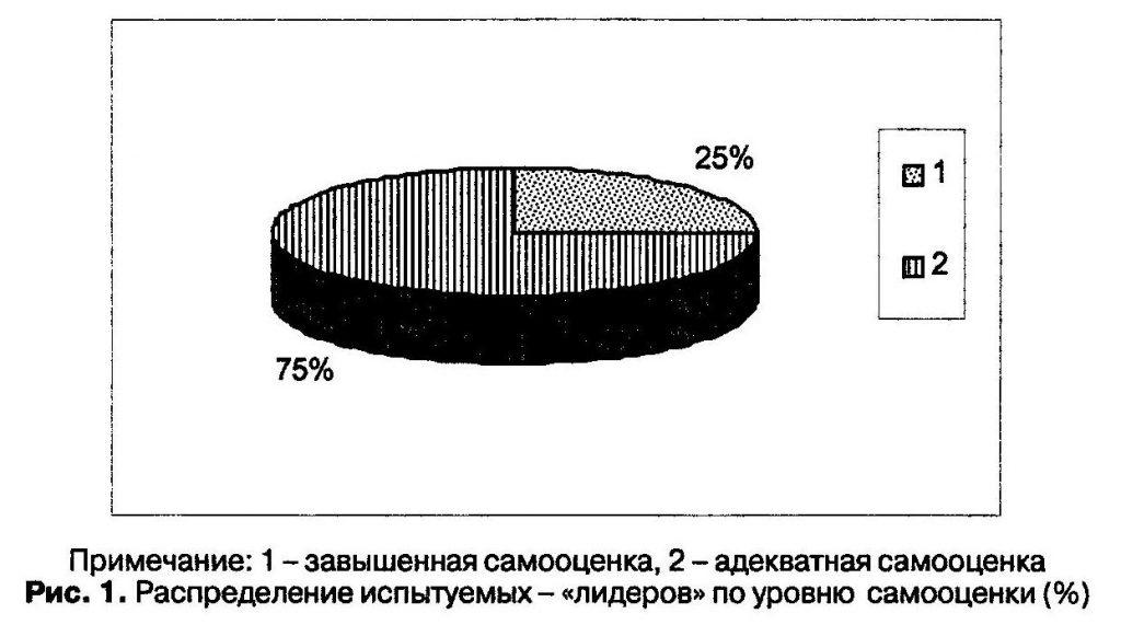 Распределение испытуемых-«лидеров» по уровню самооценки