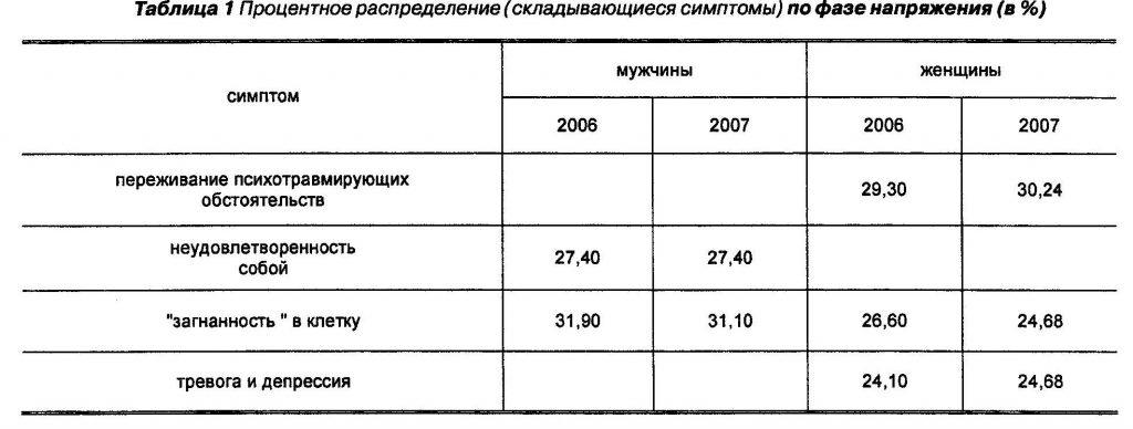 Процентное распределение (складывающиеся симптомы) по фазе напряжения