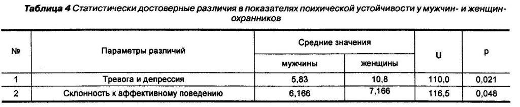 Статистически достоверные различия в показателях психической устойчивости у мужчин- и женщин - охранников