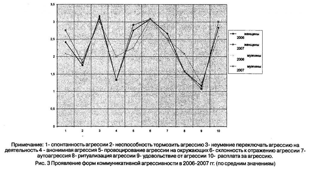 Распределение высоких и низких значений по выраженности аффективного поведения у мужчин- и женщин- охранников