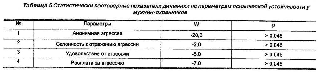 Статистически достоверные показатели динамики по параметрам психической устойчивости у мужчин-охранников
