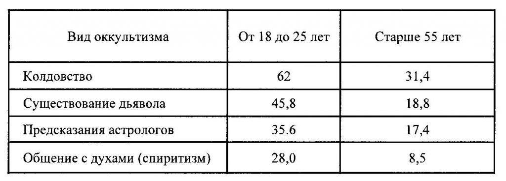 результаты опроса Всероссийского центра изучения общественного мнения