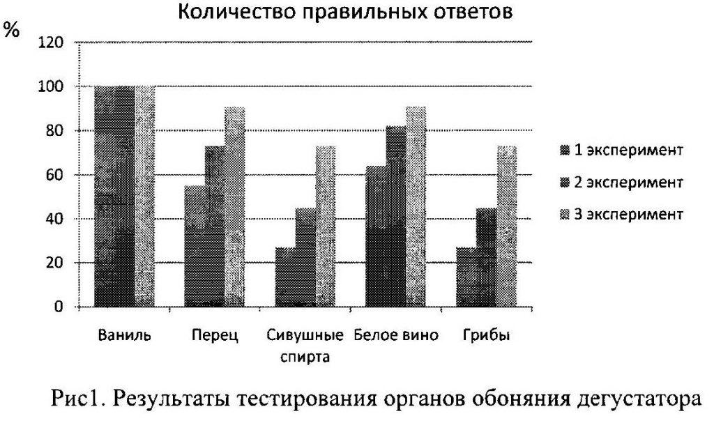 Результаты тестирования органов обоняния дегустатора