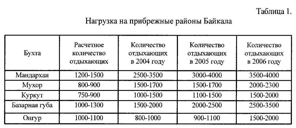 Нагрузка на прибрежные районы Байкала