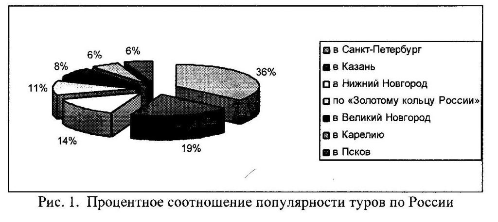 анализ туров по россии
