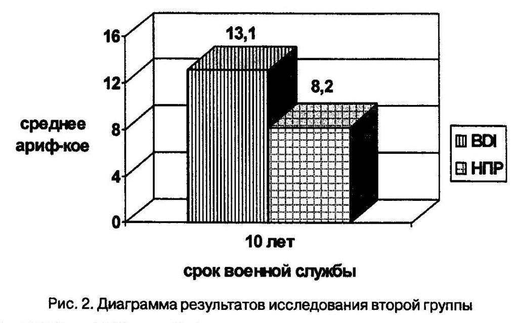 Диаграмма результатов исследования