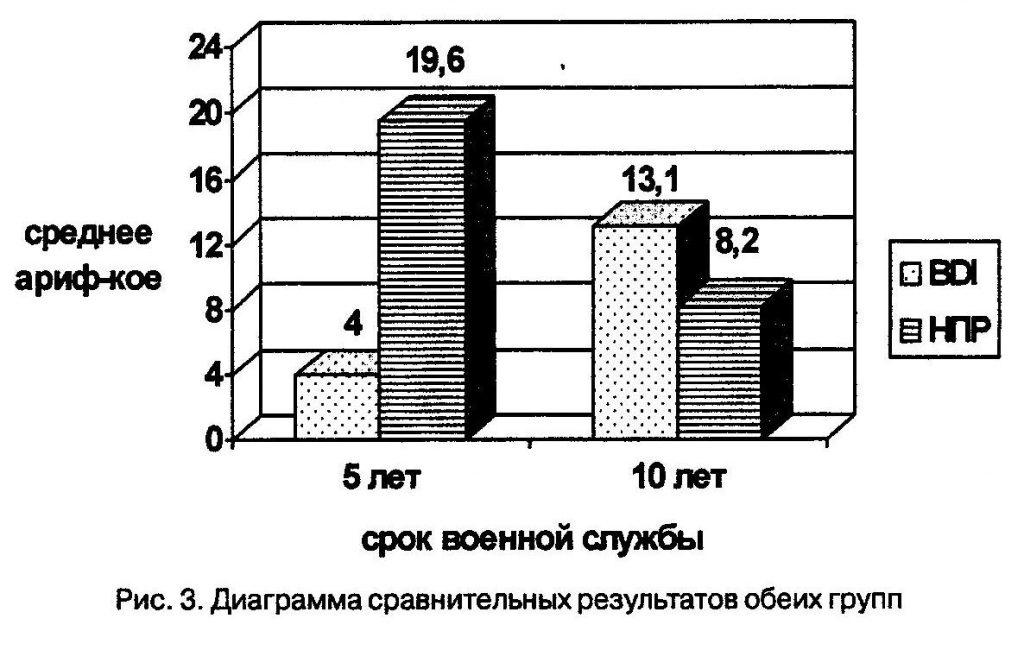 Диаграмма сравнительных результатов