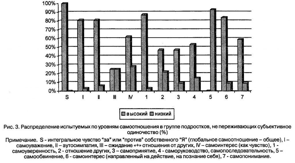 Распределение испытуемых по уровням самоотношения в группе подростков