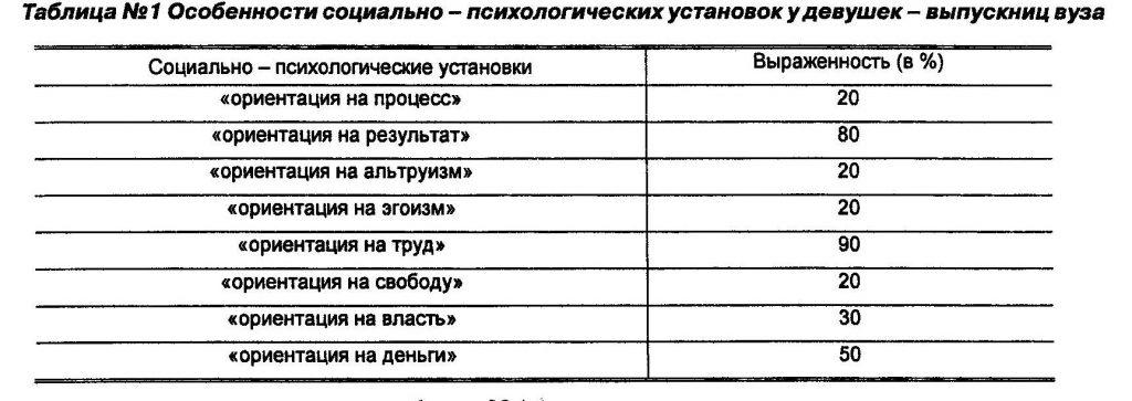 Особенности социально - психологических установок у девушек - выпускниц вуза
