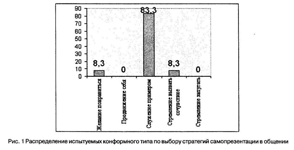 Распределение испытуемых конформного типа по выбору стратегий самопрезентации в общении