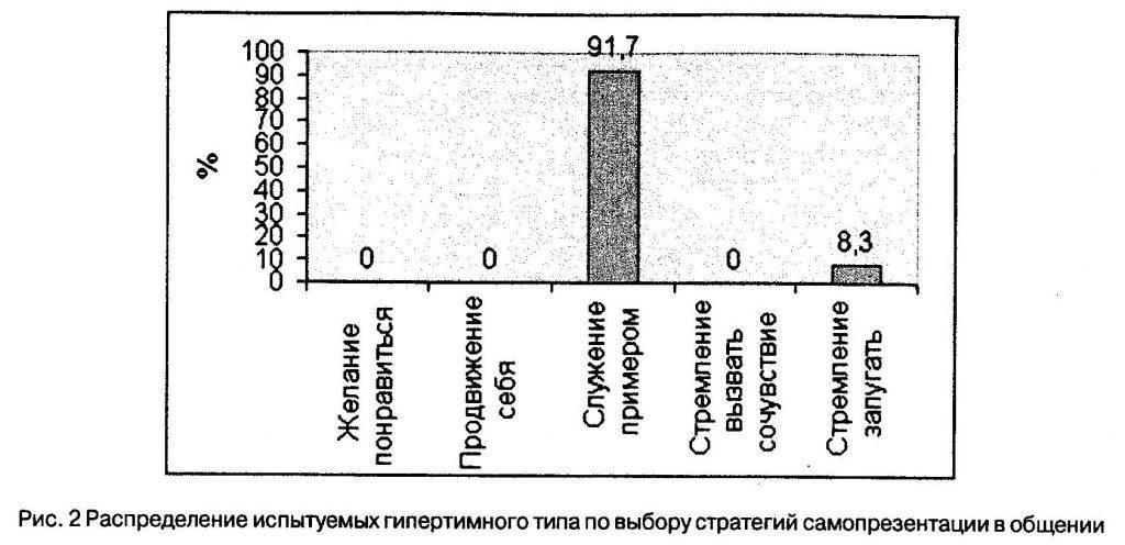 Распределение испытуемых гипертимного типа по выбору стратегий самопреэентации в общении