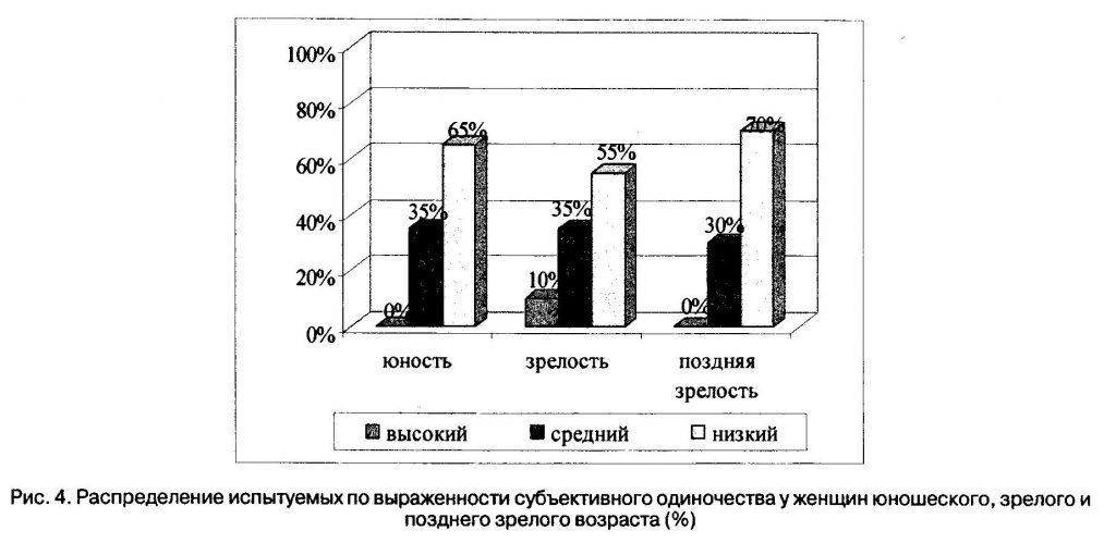 Распределение испытуемых по выраженности субъективного одиночества у женщин юношеского, зрелого и позднего зрелого возраста