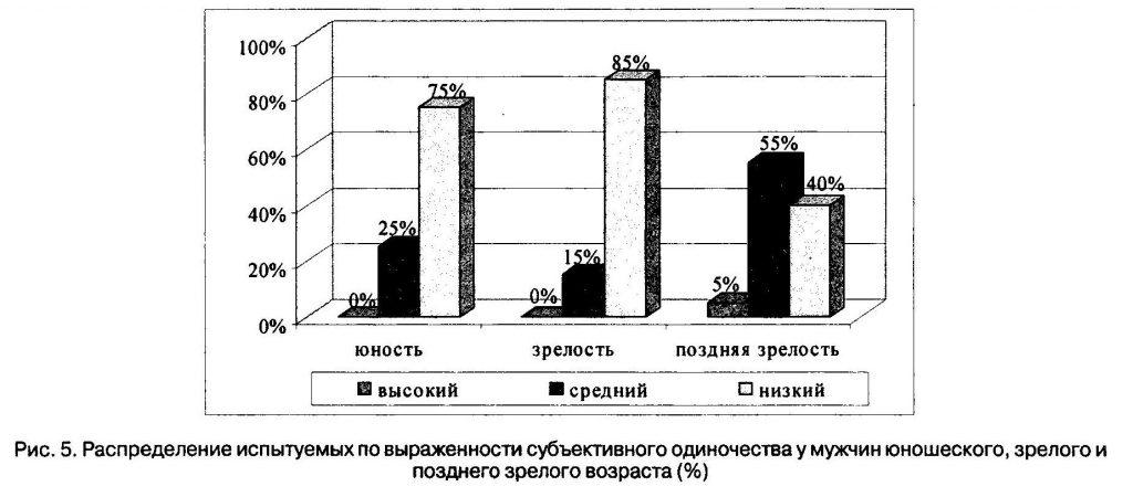 Распределение испытуемых по выраженности субъективного одиночества у мужчин юношеского, зрелого и позднего зрелого возраста