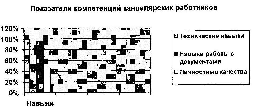 Показатели компетенций канцелярских работников