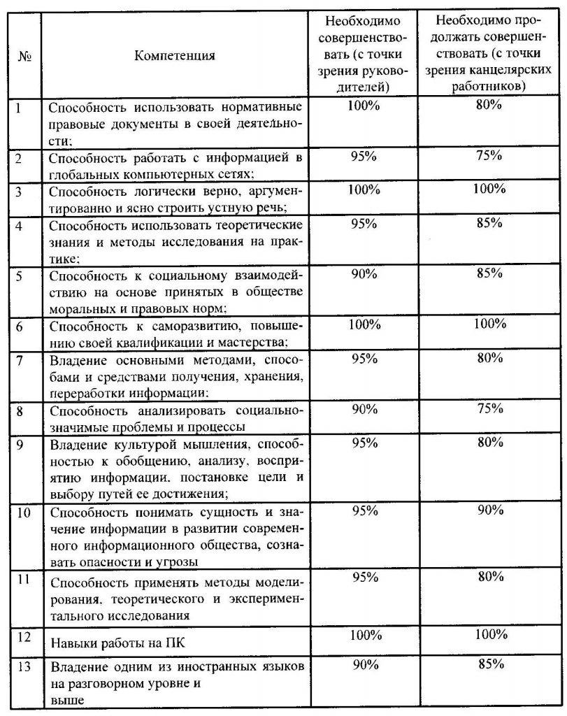 таблица компетенций