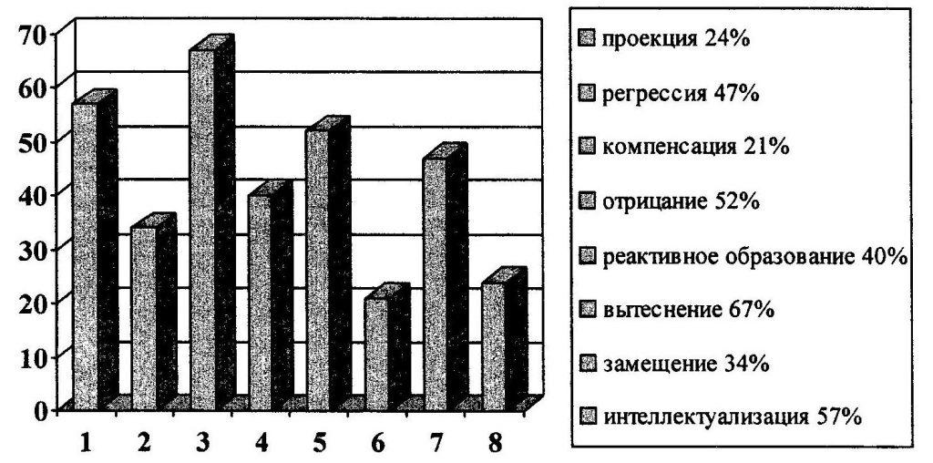 график результатов