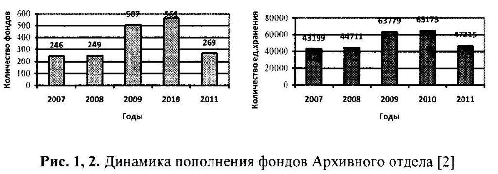 Динамика пополнения фондов Архивного отдела