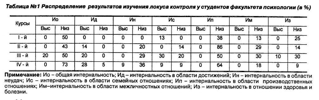 Распределение результатов изучения локуса контроля у студентов факультета психологии