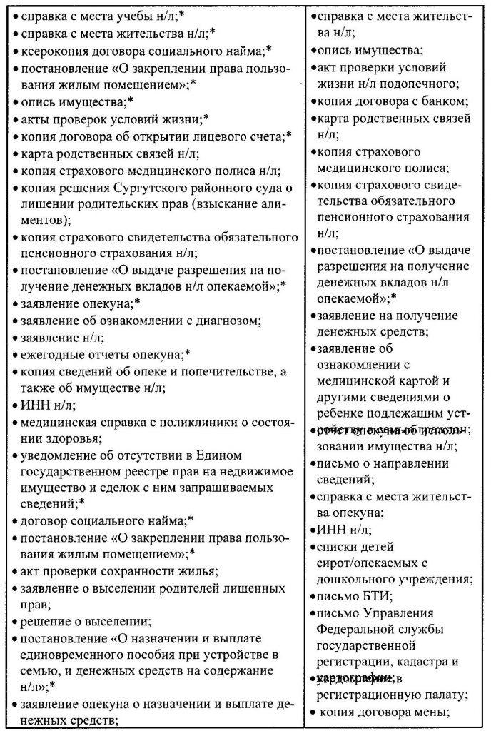 Анализ состава документов дел Комитета опеки и попечительства