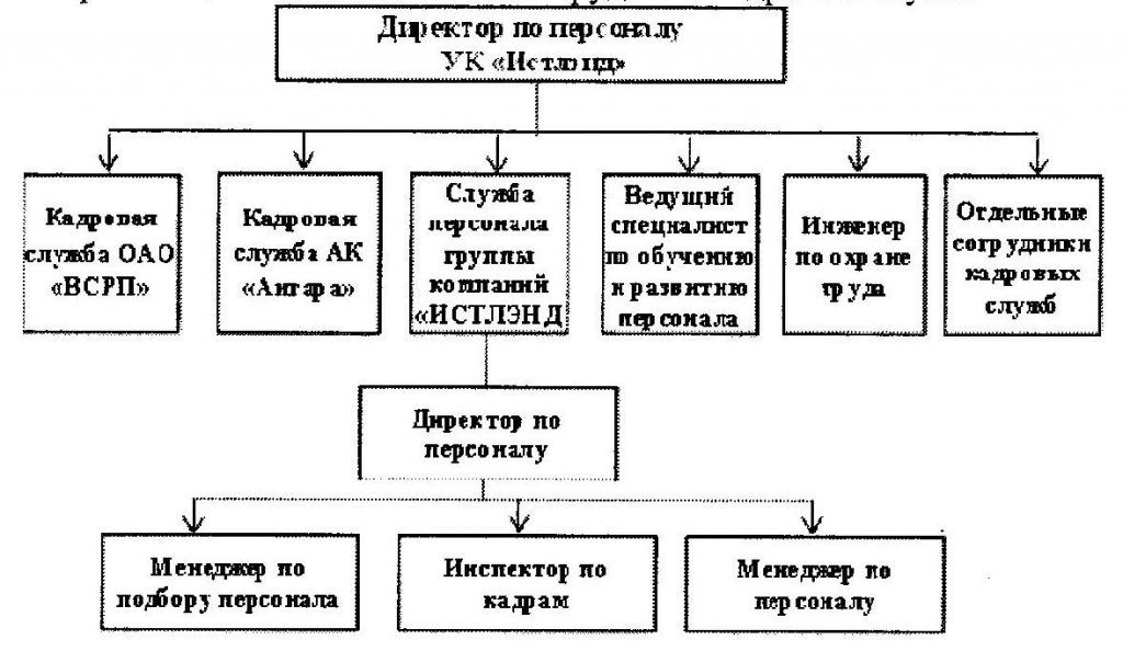 структура истленд