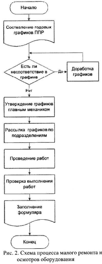 схема малого ремонта