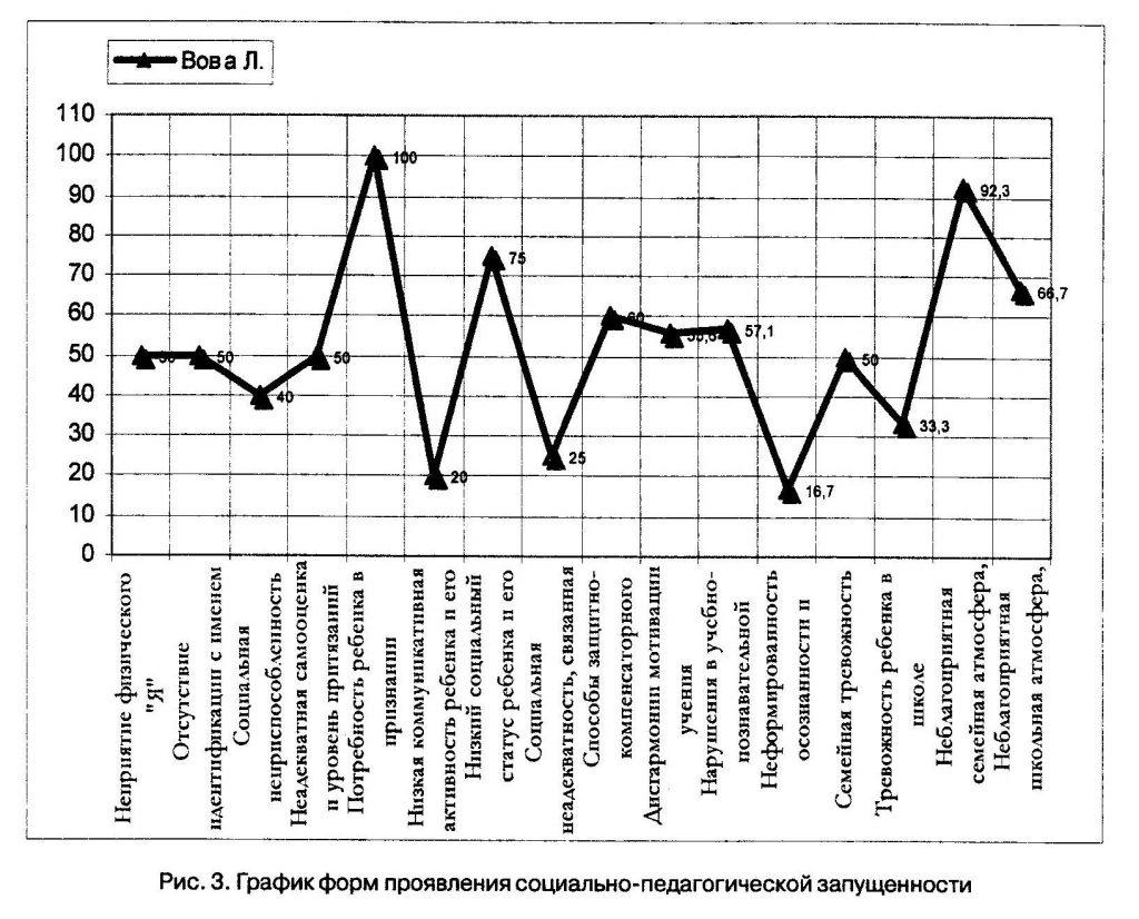 График форм проявления социально-педагогической запущенности