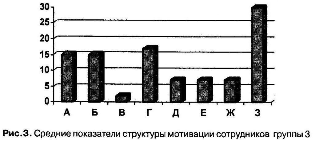 Средние показатели структуры мотивации сотрудников