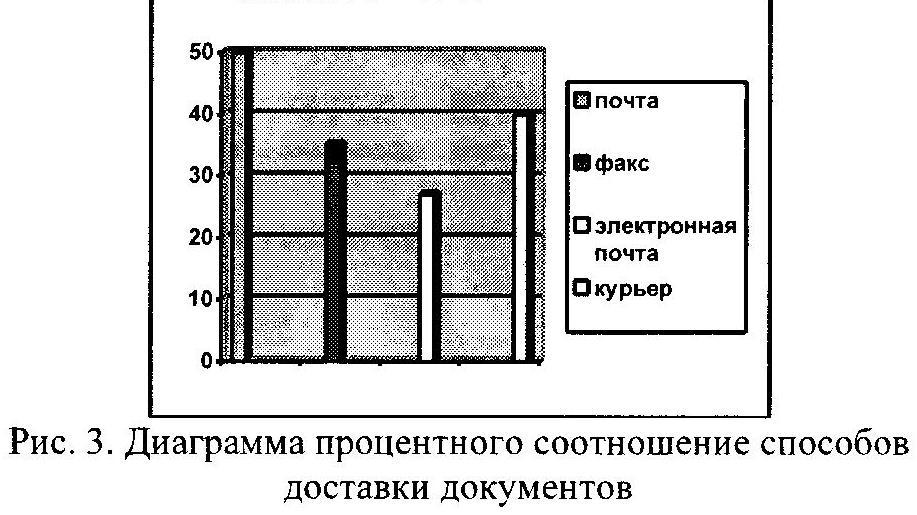 Диаграмма процентного соотношения