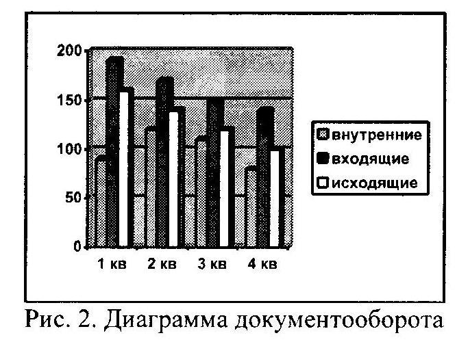 Диаграмма документооборота