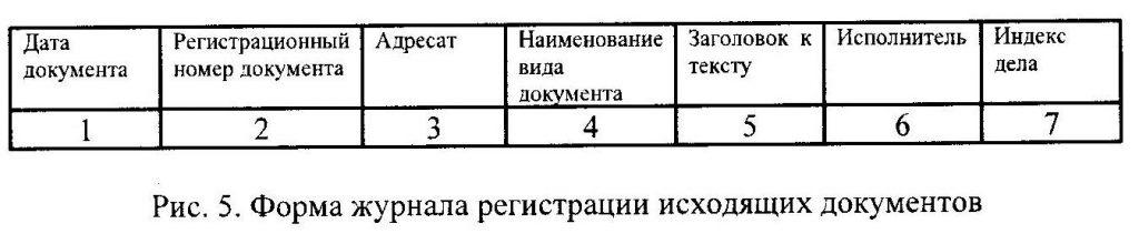 Форма журнала регистрации исходящих документов