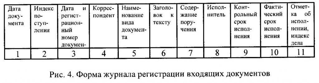 Форма журнала регистрации входящих документов