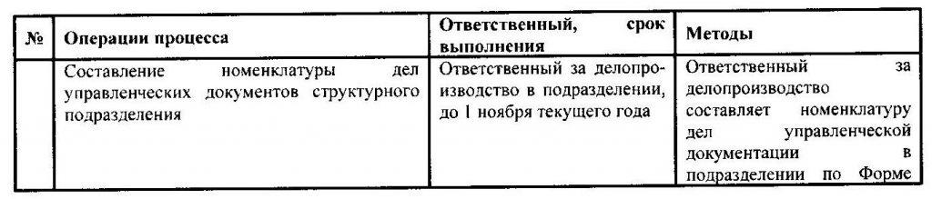 Порядок управления архивом