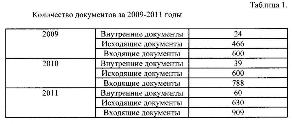 объём документов