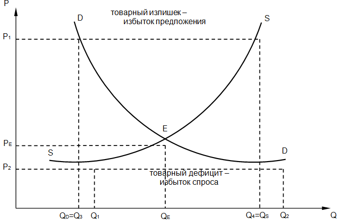 График равновесия на рынке