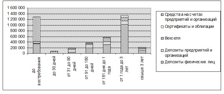 Столбиковая диаграмма привлеченных средств