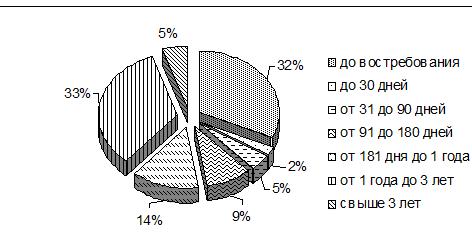 Круговая диаграмма привлеченных средств