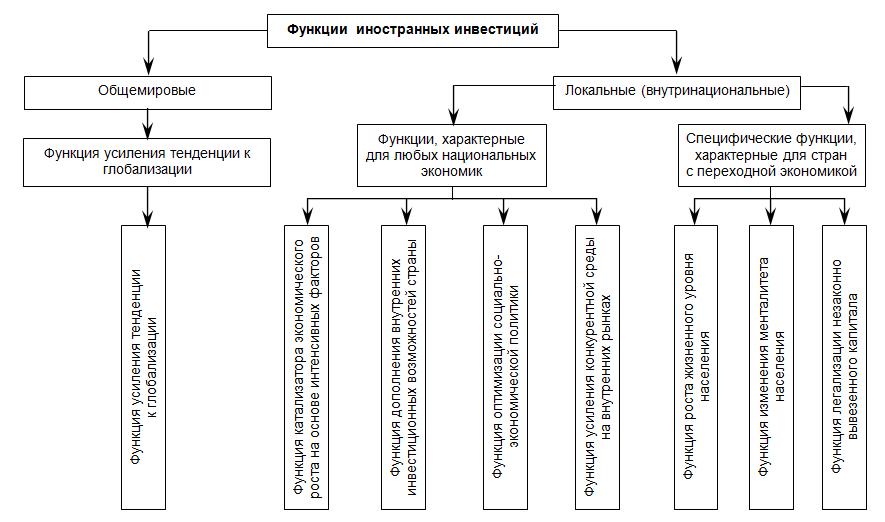 Функции иностранных инвестиций