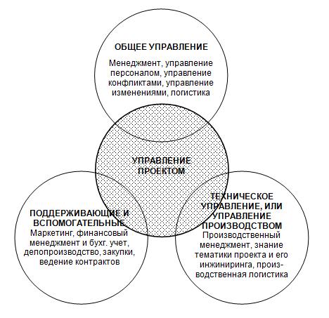 Схема взаимосвязи сфер управленческой деятельности