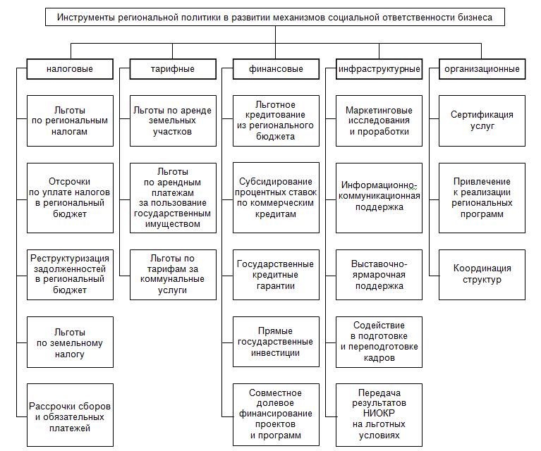 Основные инструменты региональной политики
