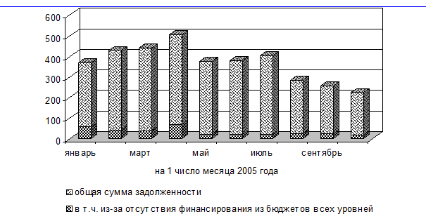 Просроченная задолженность по заработной плате (в млн. руб.) в Иркутской области.